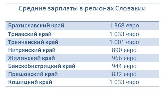 зарплаты-регионы-2019