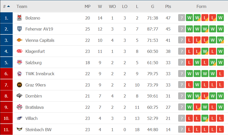 автрийская-лига-хоккей-таблица