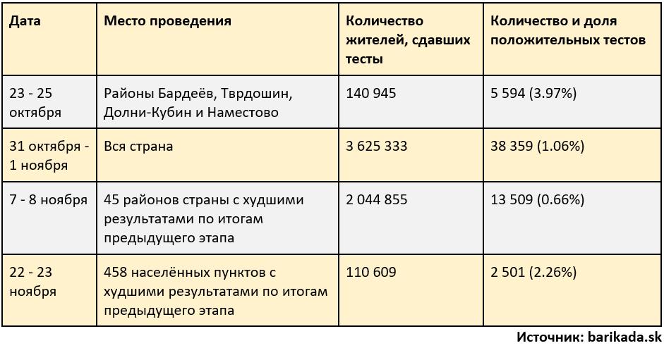 тестирование-словакия-итоги