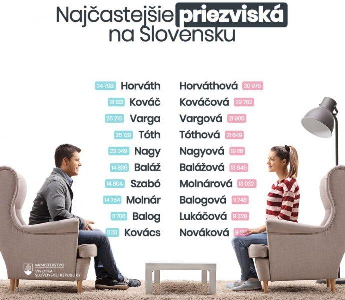 Популярные фамилии в Словакии